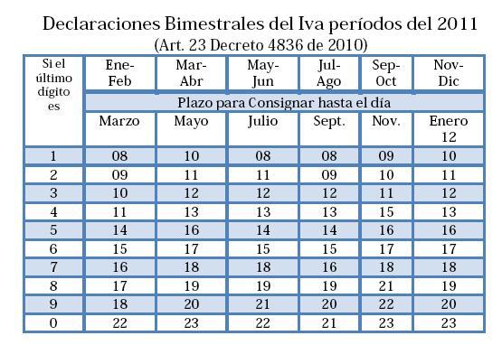 Bimestrales del IVA 2011