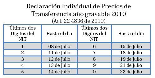 Precios de Transferencia 2010