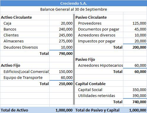 balance general plan de cuentas